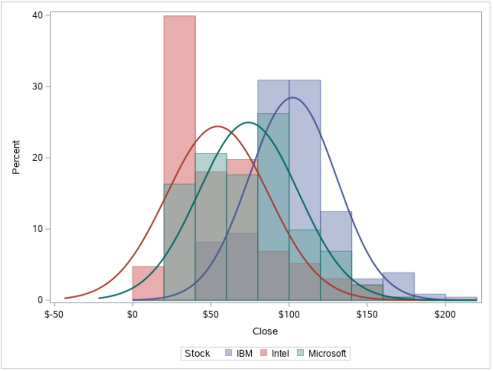 Create a Histogram by group in SAS.