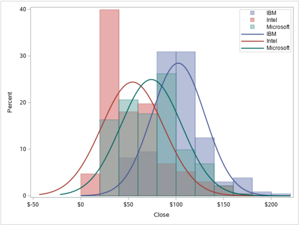 Define the Legend in the Histogram with PROC SGPLOT.