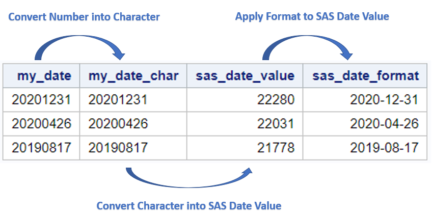 Convert a number into a SAS date