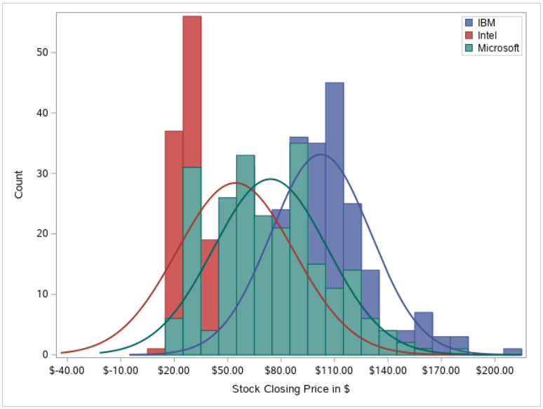 Create an Advanced Histogram in SAS with PROC SGRENDER