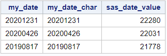 Convert a character string into a sas date value.