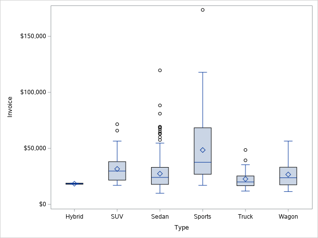 Create a Boxplot in SAS with categories
