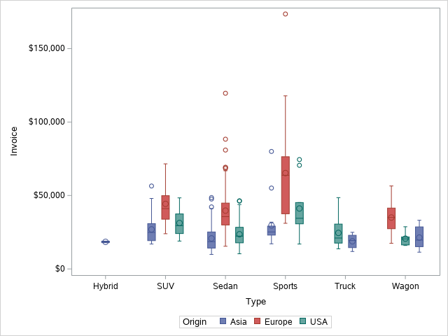 Create a Boxplot in SAS with groups