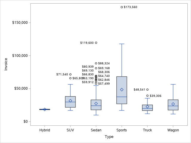 How to Find Outliers with a Boxplot in SAS