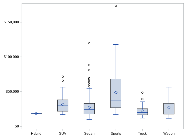 Remove the labels from a Boxplot in SAS