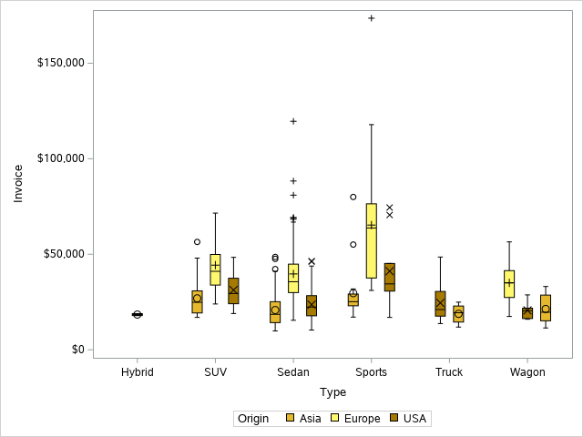 Change the colors of a Boxplot in SAS