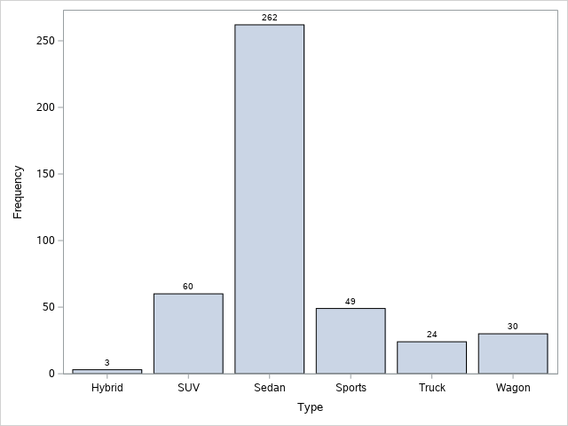 Create a Bar Chart in SAS with Data Labels