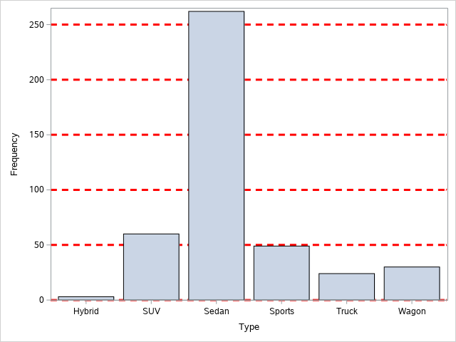 Add gridlines to a bar chart in SAS
