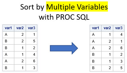 Sort a dataset in SAS by multiple variables with PROC SQL