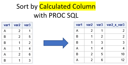 Sort a dataset in SAS by a calculated column