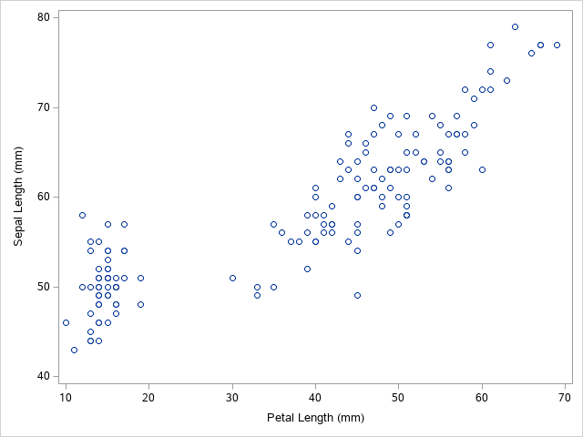How to Create a Basic Scatter Plot in SAS
