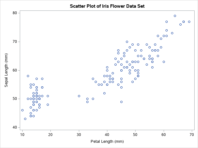 Add a title to a plot in SAS