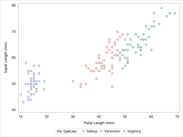 How to Create a Scatter Plot with Groups in SAS