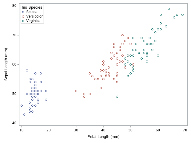 How to Add a Legend to a Scatter Plot in SAS