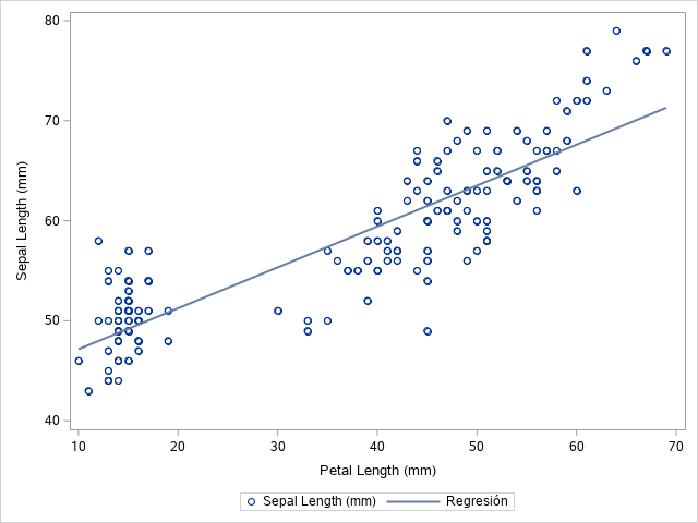 How to Add a Regression Line to a Scatter Plot in SAS