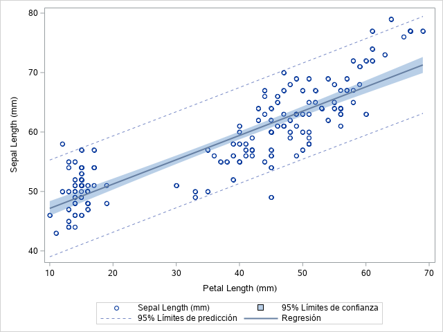 How to Add a Regression Line with Confidence Limits to a Scatter Plot in SAS