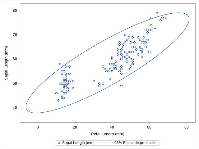 How to Add a Confidence Ellipse to a Scatter Plot in SAS