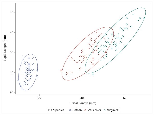 How to Add a Confidence Ellipse to a Grouped Scatter Plot in SAS