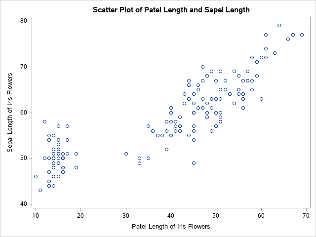 How to Change the Titles of a Scatter Plot in SAS
