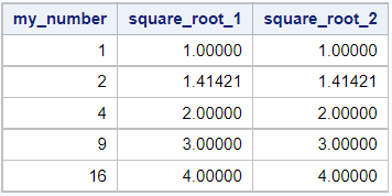 Calculate the square root in a SAS Data Step